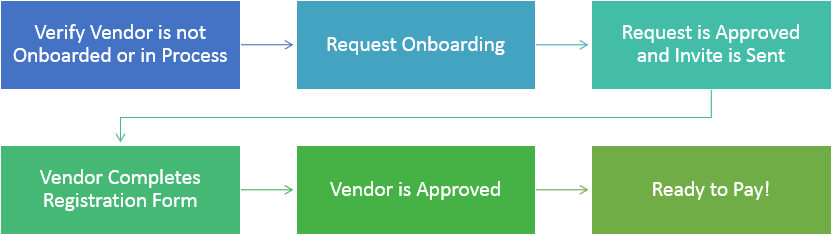 1. Verify Vendor is not Onboarded or in Process 2. Request Onboarding 3. Request is Approved and Invite is Sent 4. Vendor Completes Registration Form 5. Vendor is Approved 6. Ready to Pay!